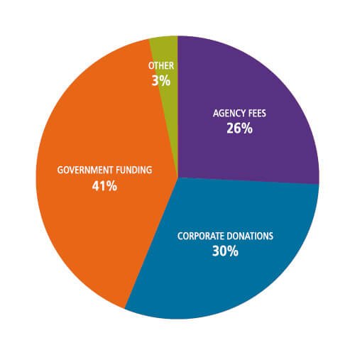 2016 Revenues