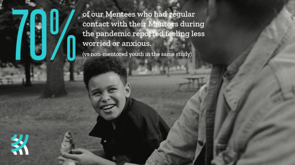 70% of our mentees who had regular contact with their mentors during the pandemic reported feeling less worried or anxious. (vs non-mentored youth in the same study)