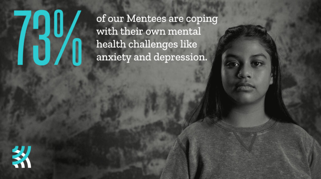 &0% of our mentees are coping with their own mental health challenges like anxiety and depression